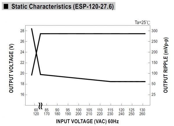 بازده شارژر ESC-240-24